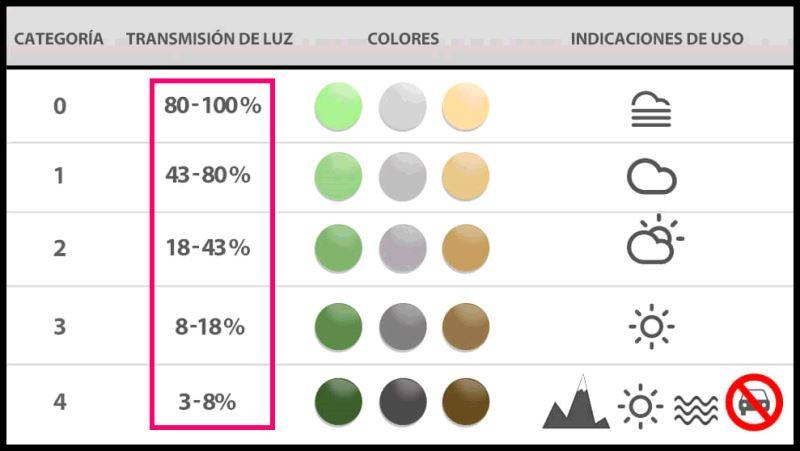 Categorías de filtros UV en las gafas de sol rosas para mujer